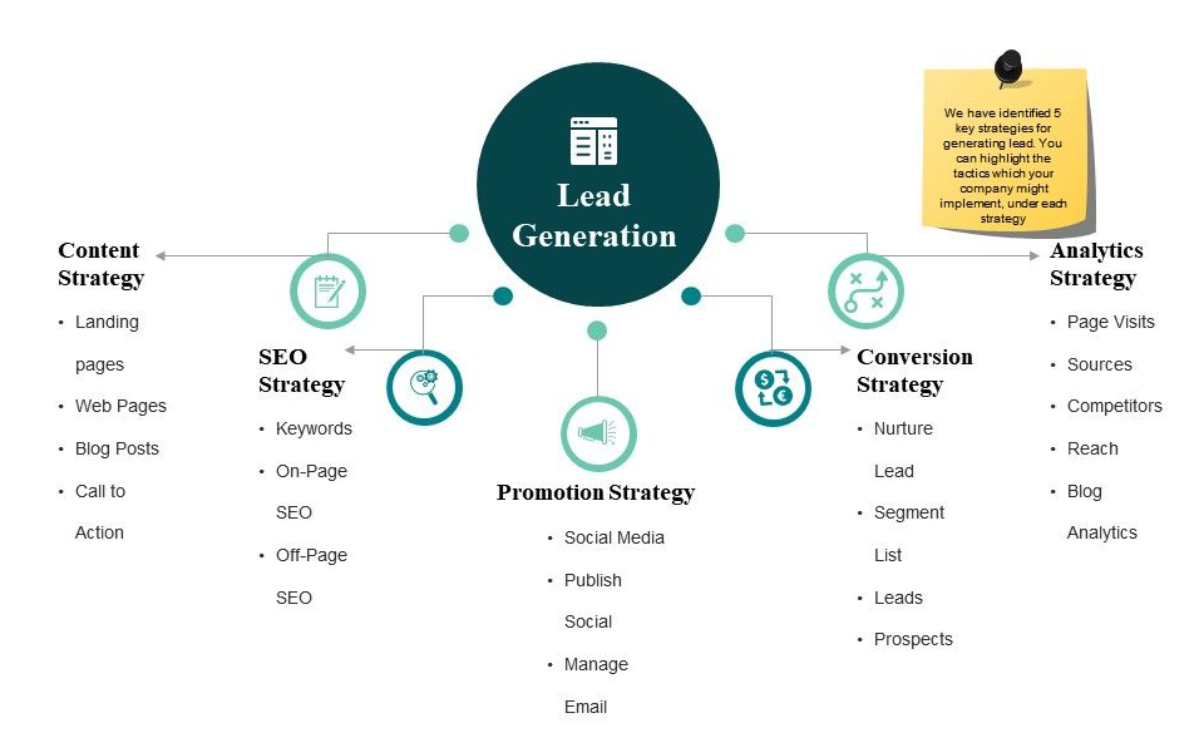 lead generation strategy graphic that contain: content, seo, promotion, conversion, analytics strategy lists