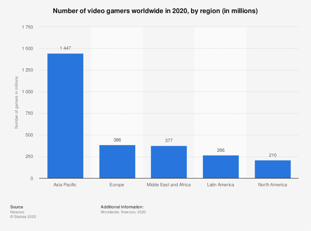 gaming market value worldwide 2012-2023 - graphic by statista