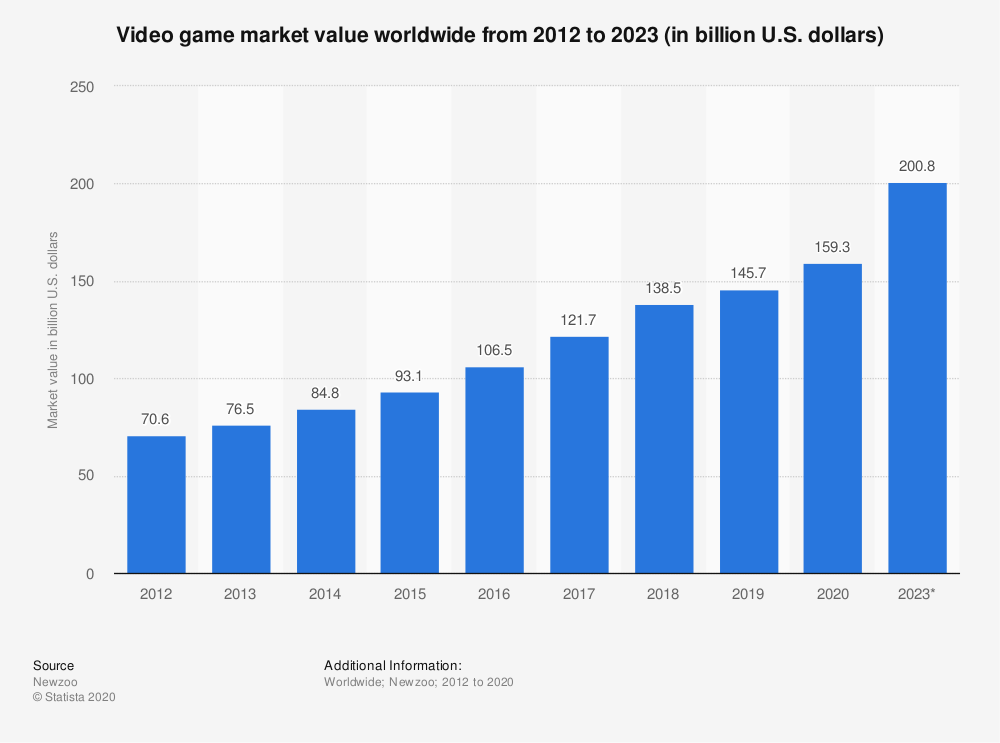 number of video gamers worldwide 2020 by region - graphic by statista